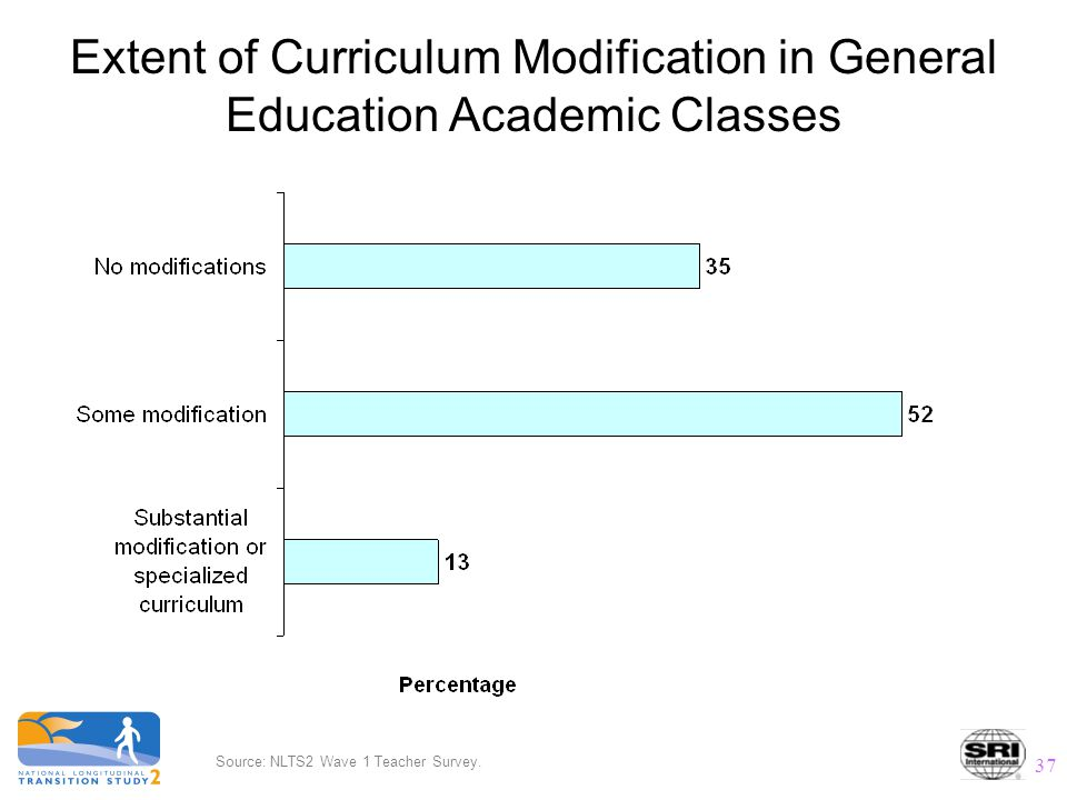37 Extent of Curriculum Modification in General Education Academic Classes Source: NLTS2 Wave 1 Teacher Survey.