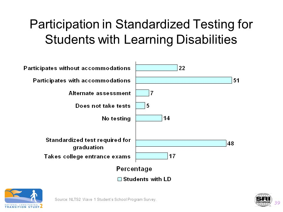 39 Participation in Standardized Testing for Students with Learning Disabilities Source: NLTS2 Wave 1 Student's School Program Survey.