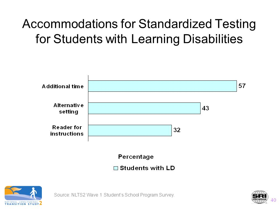 40 Accommodations for Standardized Testing for Students with Learning Disabilities Source: NLTS2 Wave 1 Student's School Program Survey.