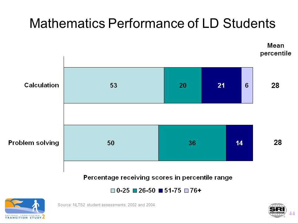 44 Mathematics Performance of LD Students 28 Mean percentile Source: NLTS2 student assessments, 2002 and 2004.