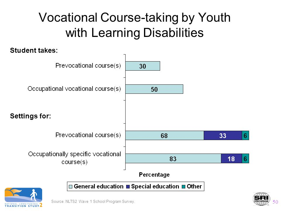 50 Vocational Course-taking by Youth with Learning Disabilities Student takes: Settings for: Source: NLTS2 Wave 1 School Program Survey.