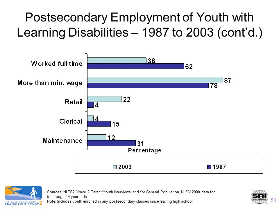 54 Postsecondary Employment of Youth with Learning Disabilities – 1987 to 2003 (cont'd.) Sources: NLTS2 Wave 2 Parent/Youth Interviews and for General