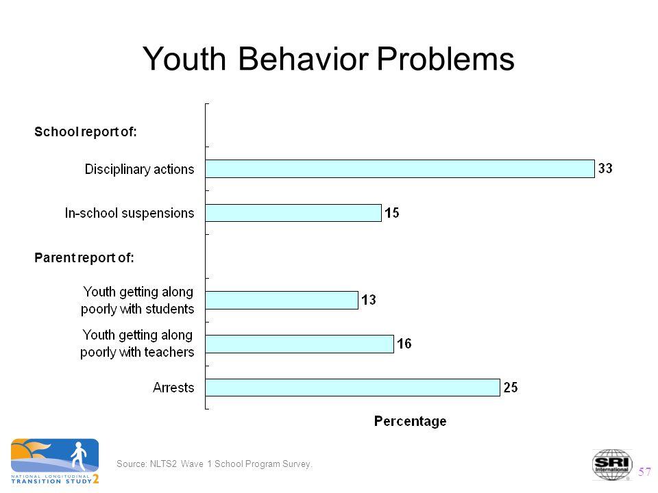 57 Youth Behavior Problems Source: NLTS2 Wave 1 School Program Survey.