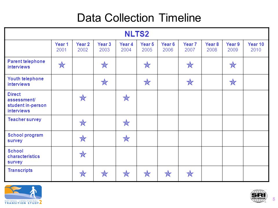 8 Data Collection Timeline NLTS2 Year 1 2001 Year 2 2002 Year 3 2003 Year 4 2004 Year 5 2005 Year 6 2006 Year 7 2007 Year 8 2008 Year 9 2009 Year 10 2