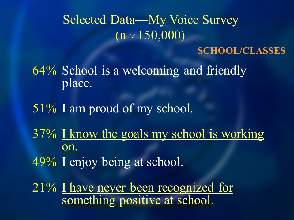 64%School is a welcoming and friendly place. 51%I am proud of my school.