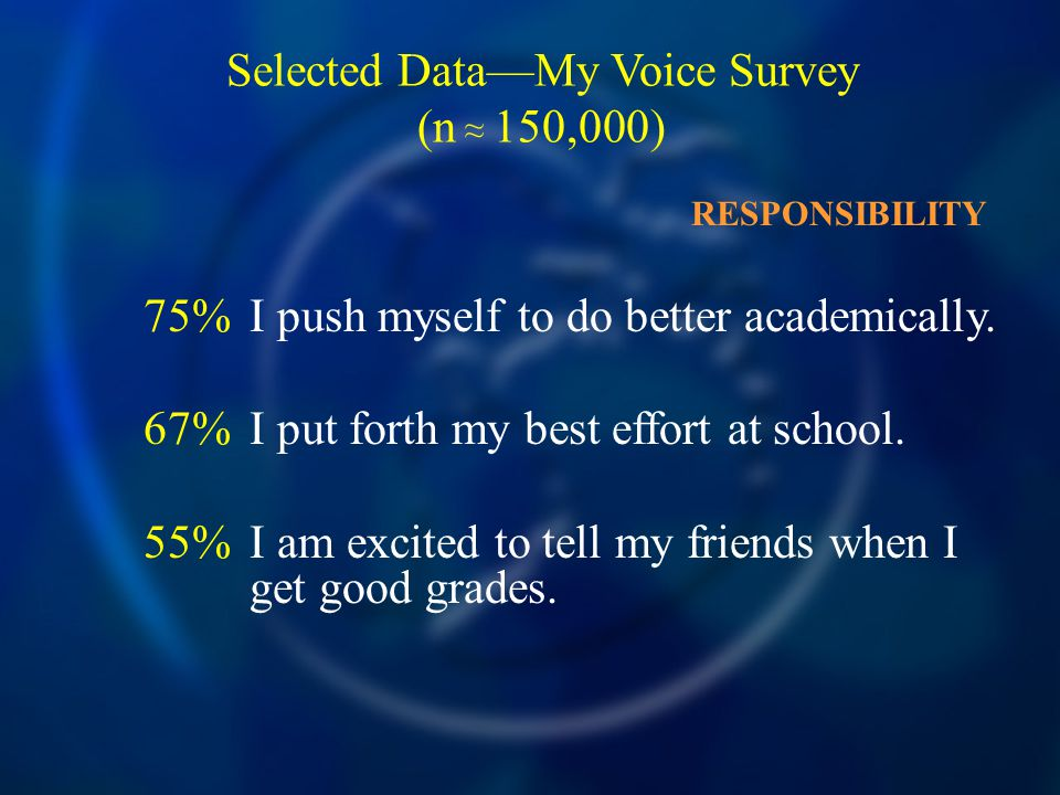 Selected Data—My Voice Survey (n ≈ 150,000) 75%I push myself to do better academically.