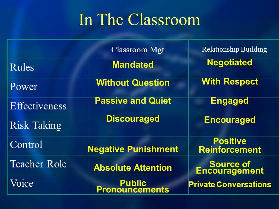 In The Classroom Classroom Mgt.