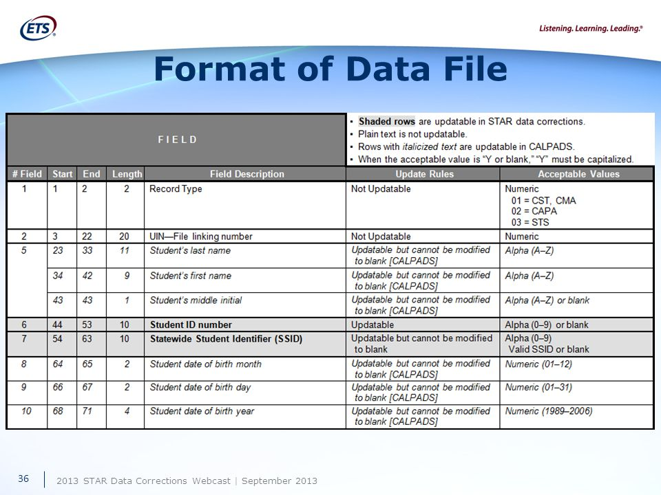 2013 STAR Data Corrections Webcast | September 2013 Format of Data File Appendix C of Demographic Data Corrections Manual 36
