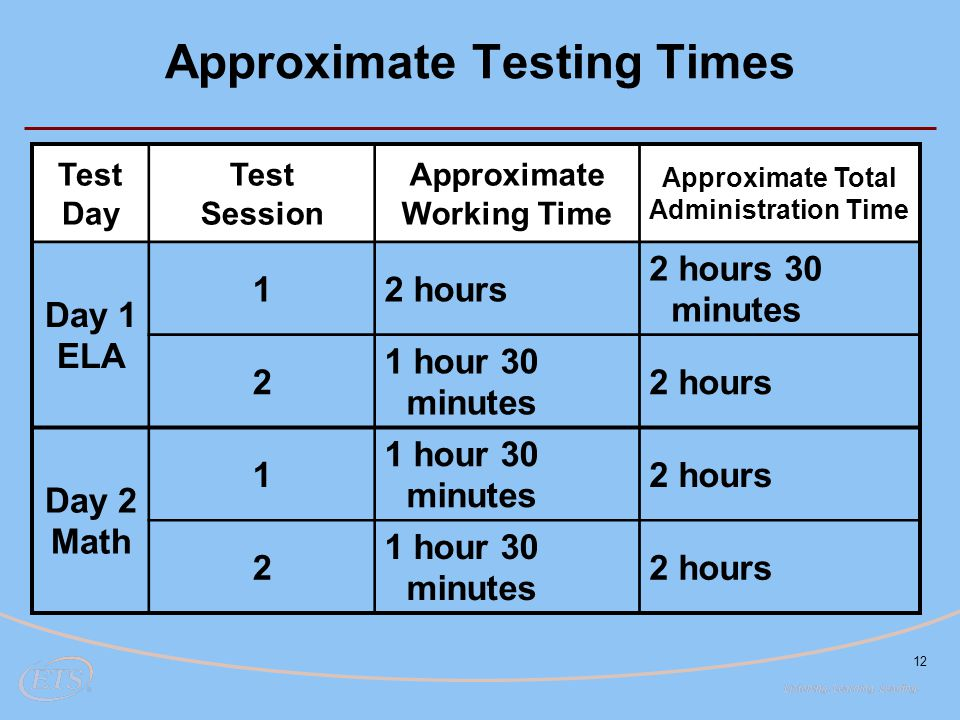 12 Test Day Test Session Approximate Working Time Approximate Total Administration Time Day 1 ELA 12 hours 2 hours 30 minutes 2 1 hour 30 minutes 2 hours Day 2 Math 1 1 hour 30 minutes 2 hours 2 1 hour 30 minutes 2 hours Approximate Testing Times