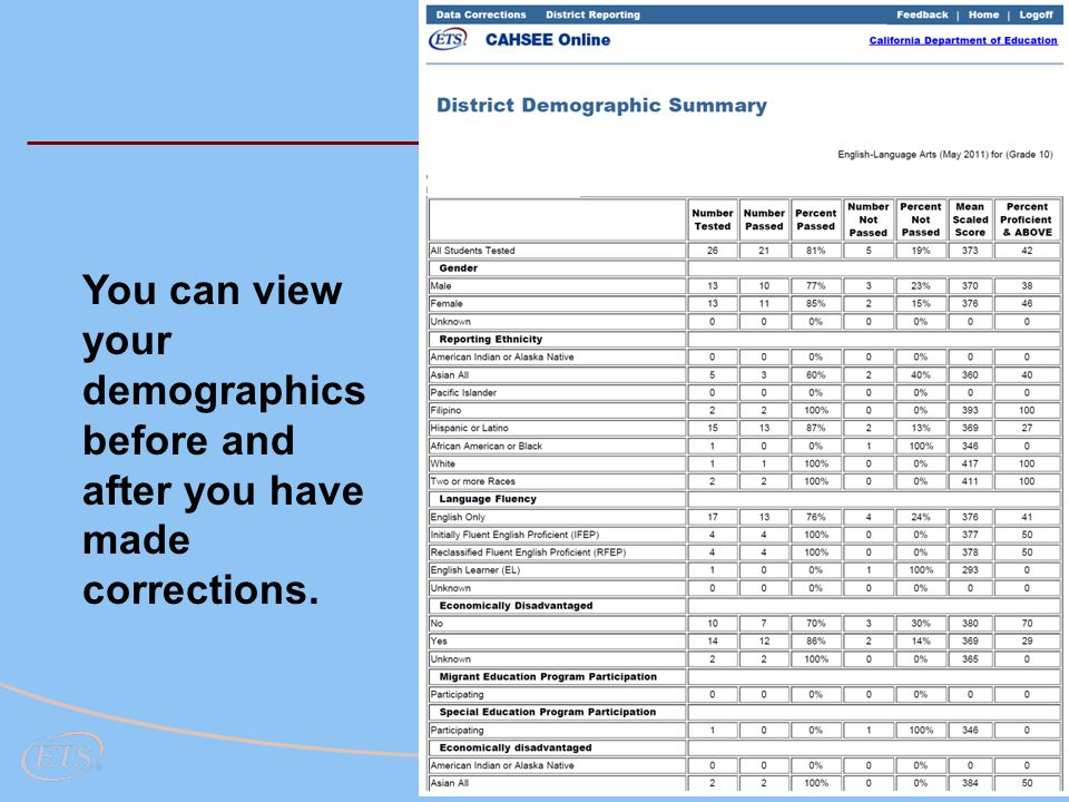 134 You can view your demographics before and after you have made corrections. DC