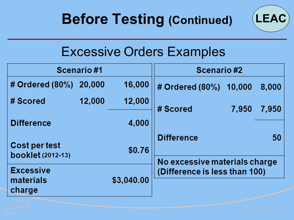 Excessive Orders Examples Scenario #1 # Ordered (80%)20,00016,000 # Scored12,000 Difference4,000 Cost per test booklet (2012-13) $0.76 Excessive materials charge $3,040.00 Scenario #2 # Ordered (80%)10,0008,000 # Scored7,950 Difference50 No excessive materials charge (Difference is less than 100) Before Testing (Continued) LEAC