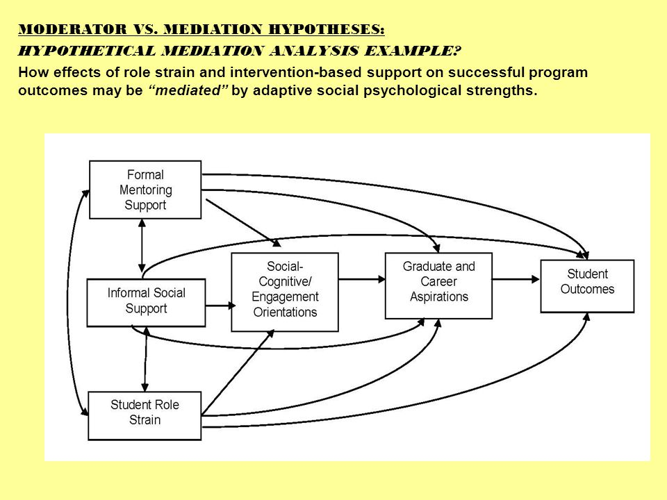 MODERATOR VS. MEDIATION HYPOTHESES: HYPOTHETICAL MEDIATION ANALYSIS EXAMPLE.