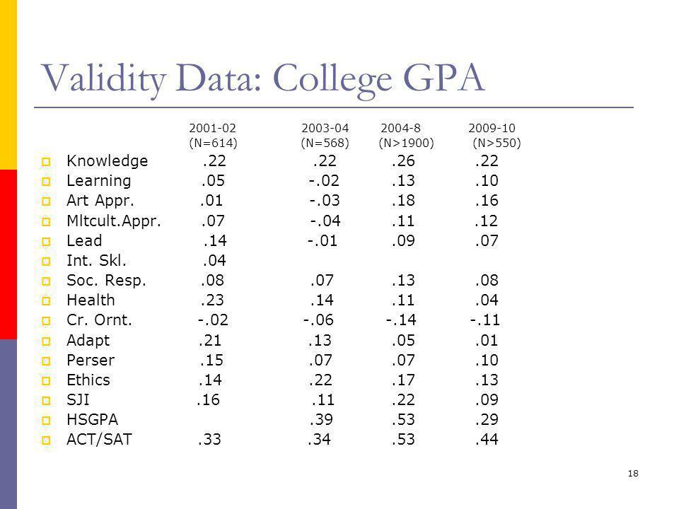 18 Validity Data: College GPA 2001-02 2003-04 2004-8 2009-10 (N=614) (N=568) (N>1900) (N>550)  Knowledge.22.22.26.22  Learning.05 -.02.13.10  Art A