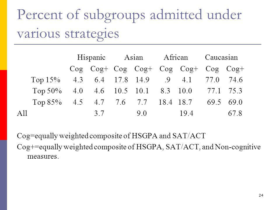24 Percent of subgroups admitted under various strategies Hispanic Asian African Caucasian Cog Cog+ Cog Cog+ Cog Cog+ Cog Cog+ Top 15% 4.3 6.4 17.8 14.9.9 4.1 77.0 74.6 Top 50% 4.0 4.6 10.5 10.1 8.3 10.0 77.1 75.3 Top 85% 4.5 4.7 7.6 7.7 18.4 18.7 69.5 69.0 All 3.7 9.0 19.4 67.8 Cog=equally weighted composite of HSGPA and SAT/ACT Cog+=equally weighted composite of HSGPA, SAT/ACT, and Non-cognitive measures.