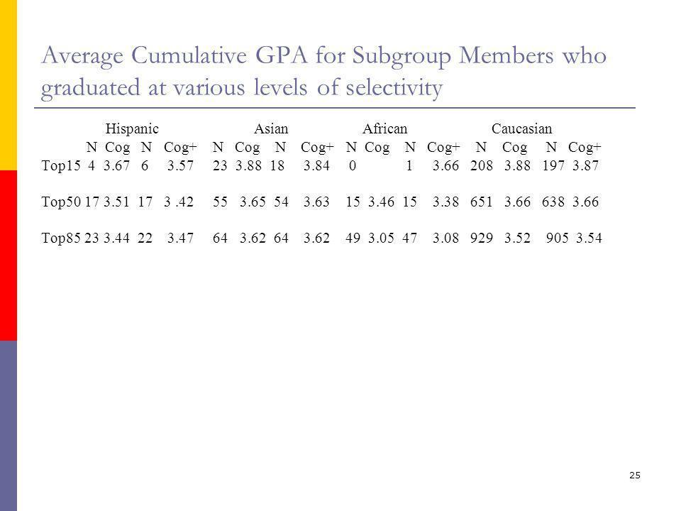 25 Average Cumulative GPA for Subgroup Members who graduated at various levels of selectivity Hispanic Asian African Caucasian N Cog N Cog+ N Cog N Co
