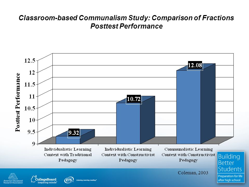 Classroom-based Communalism Study: Comparison of Fractions Posttest Performance Coleman, 2003
