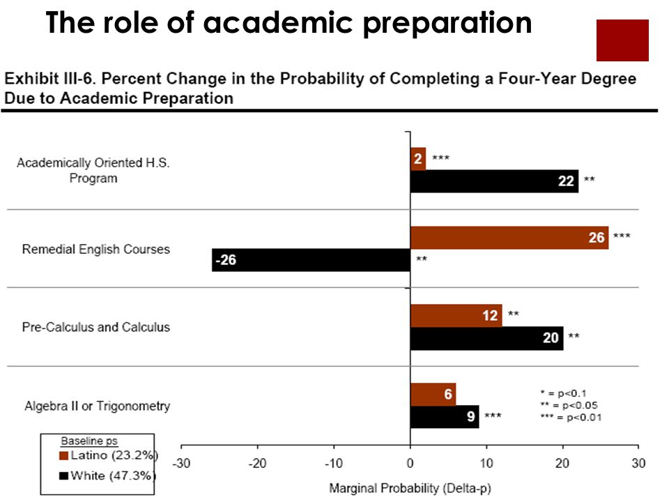 The role of academic preparation