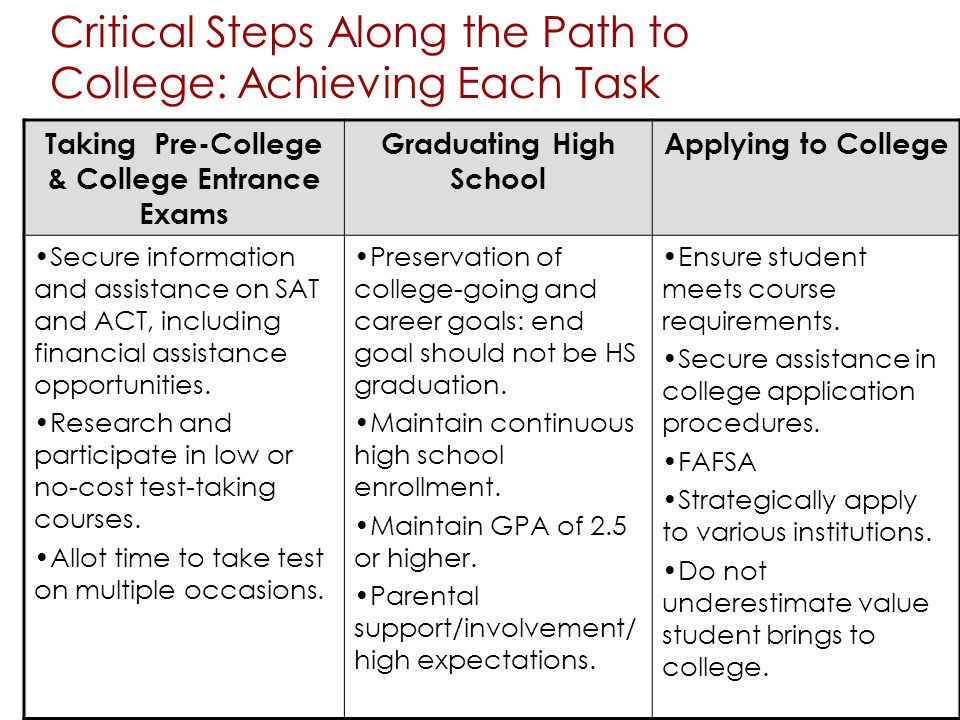 Critical Steps Along the Path to College: Achieving Each Task Enrolling in College Successfully Transferring to a 4-year institution Successfully Completing a Baccalaureate Degree Enroll immediately upon completion of High School Start at a four-year institution (if possible) Avoid summer melt Seek out work-study opportunities Start engaging faculty, peers and staff Develop transfer plan Make certain coursework taken is aligned with articulation agreements Take math & science courses even if they are not in your major (impress college admission officers) Maintain high GPA Be in constant communication with the college admission office Maintain continuous, full time enrollment Maintain high GPA Take math & science courses Work on campus in areas related to major up to certain number of hours per week Avoid assuming family responsibilities Engage in financial aid planning and seek debt advising Participate in multicultural education Participate in workshops & training on learning styles Use of validation strategies in the classroom & out of the classroom