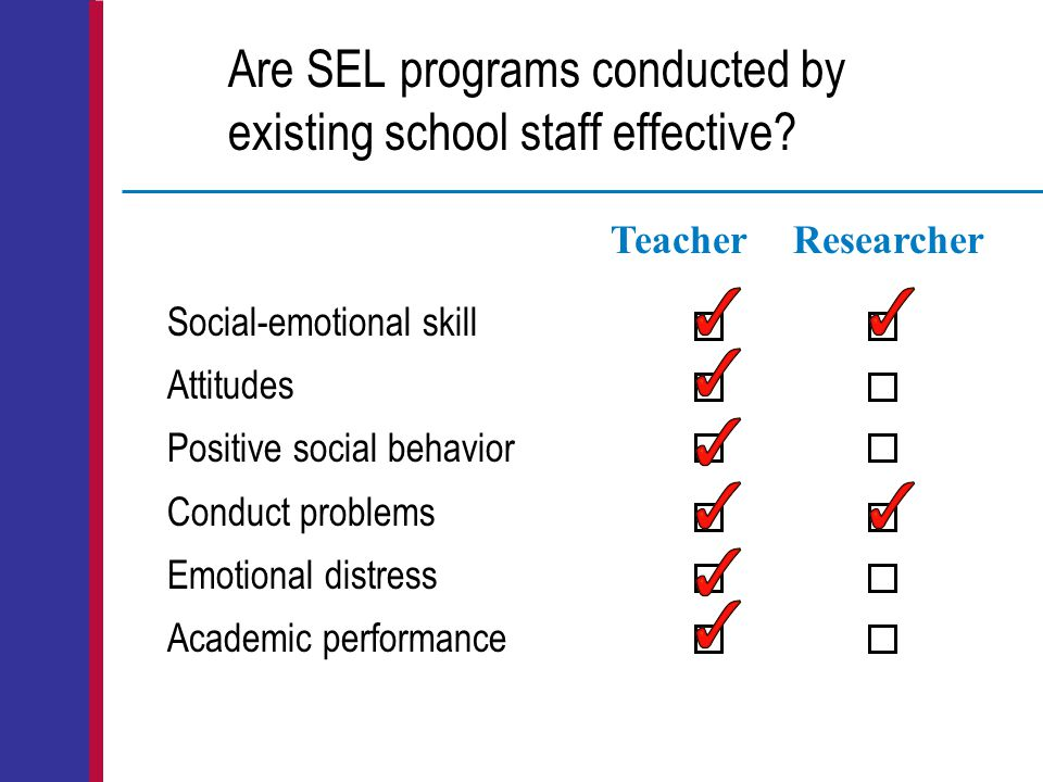 Are SEL programs conducted by existing school staff effective? Social-emotional skill Attitudes Positive social behavior Conduct problems Emotional di