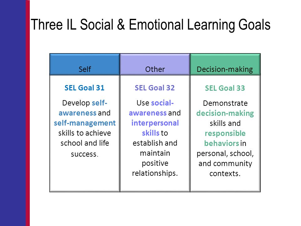 Three IL Social & Emotional Learning Goals SEL Goal 31 Develop self- awareness and self-management skills to achieve school and life success. SEL Goal