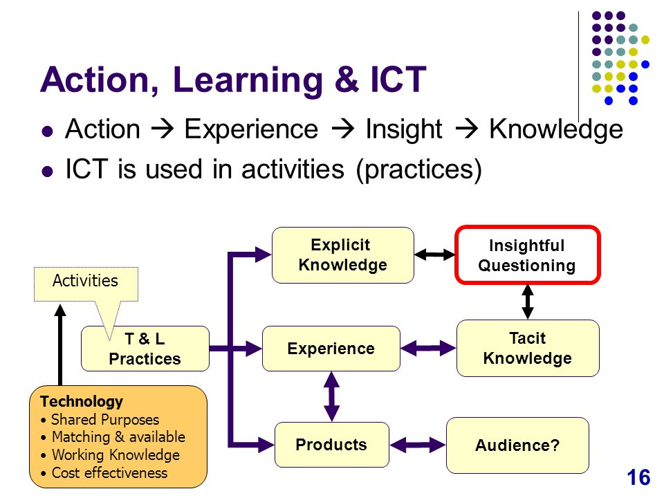 16 Action, Learning & ICT Action  Experience  Insight  Knowledge ICT is used in activities (practices) Experience Products Explicit Knowledge Tacit Knowledge Insightful Questioning T & L Practices Activities Technology Shared Purposes Matching & available Working Knowledge Cost effectiveness Audience