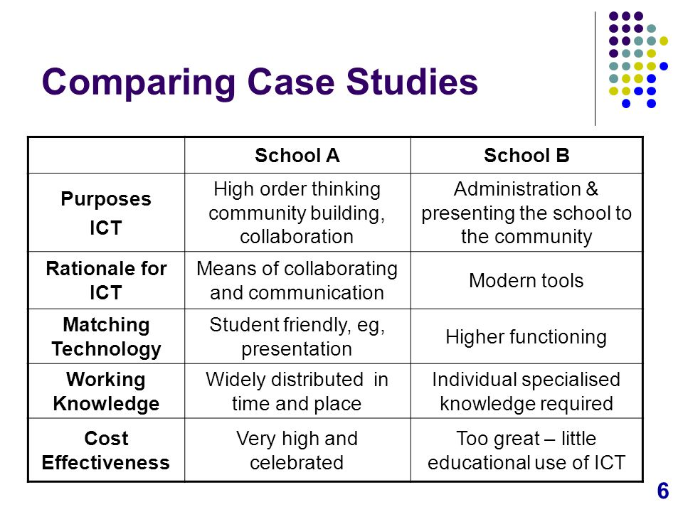 6 Comparing Case Studies School ASchool B Purposes ICT High order thinking community building, collaboration Administration & presenting the school to the community Rationale for ICT Means of collaborating and communication Modern tools Matching Technology Student friendly, eg, presentation Higher functioning Working Knowledge Widely distributed in time and place Individual specialised knowledge required Cost Effectiveness Very high and celebrated Too great – little educational use of ICT