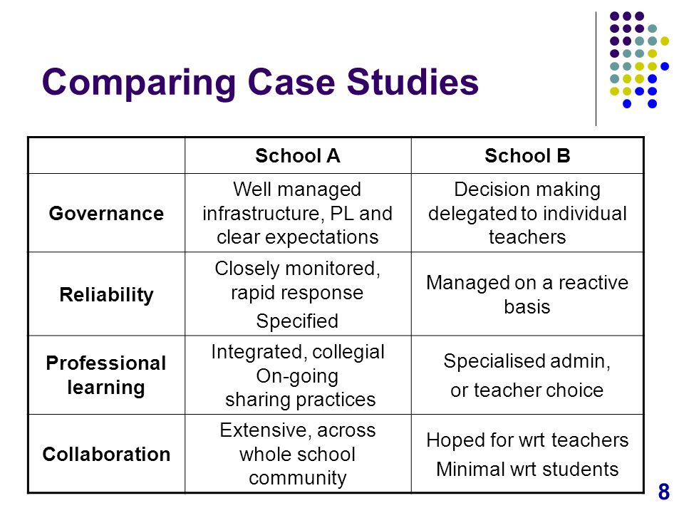 8 Comparing Case Studies School ASchool B Governance Well managed infrastructure, PL and clear expectations Decision making delegated to individual teachers Reliability Closely monitored, rapid response Specified Managed on a reactive basis Professional learning Integrated, collegial On-going sharing practices Specialised admin, or teacher choice Collaboration Extensive, across whole school community Hoped for wrt teachers Minimal wrt students