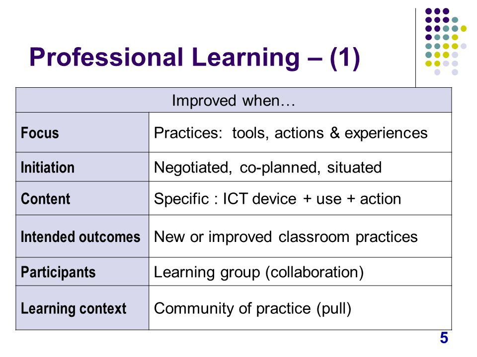 5 Professional Learning – (1) Improved when… Focus Practices: tools, actions & experiences Initiation Negotiated, co-planned, situated Content Specific : ICT device + use + action Intended outcomes New or improved classroom practices Participants Learning group (collaboration) Learning context Community of practice (pull)