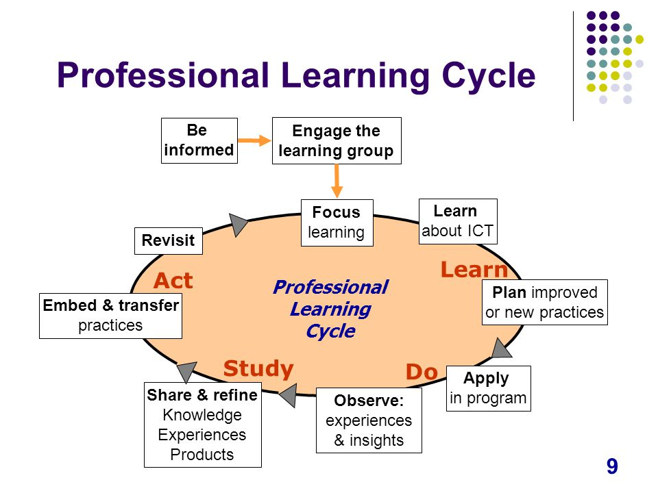9 Professional Learning Cycle Engage the learning group Be informed Focus learning Learn Do Study Act Share & refine Knowledge Experiences Products Embed & transfer practices Revisit Observe: experiences & insights Apply in program Plan improved or new practices Learn about ICT