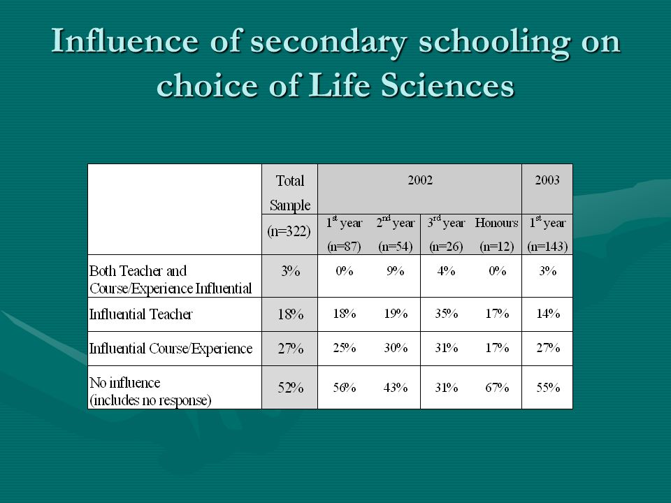 Influence of secondary schooling on choice of Life Sciences