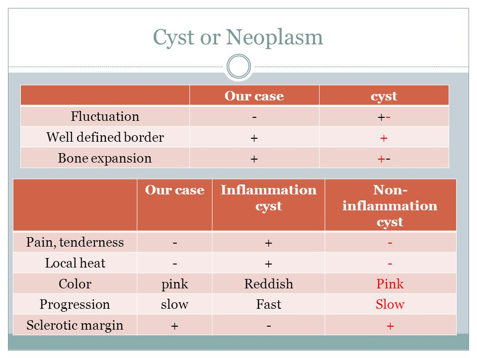 Cyst or Neoplasm Our casecyst Fluctuation-+-+- Well defined border++ Bone expansion++-+- Our caseInflammation cyst Non- inflammation cyst Pain, tender
