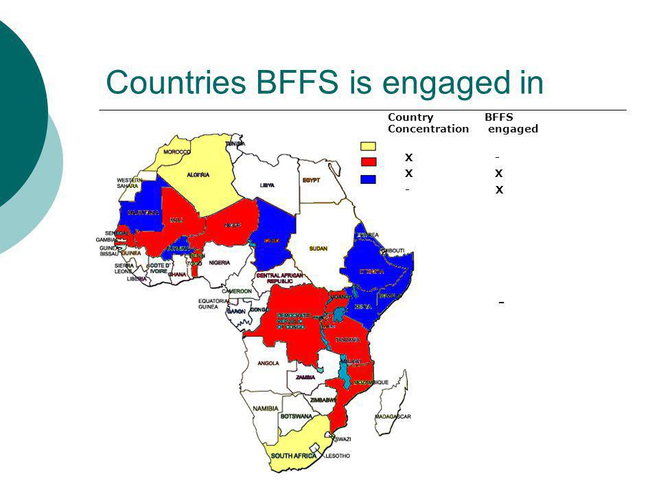 Countries BFFS is engaged in x - Country BFFS Concentration engaged X - X X - X