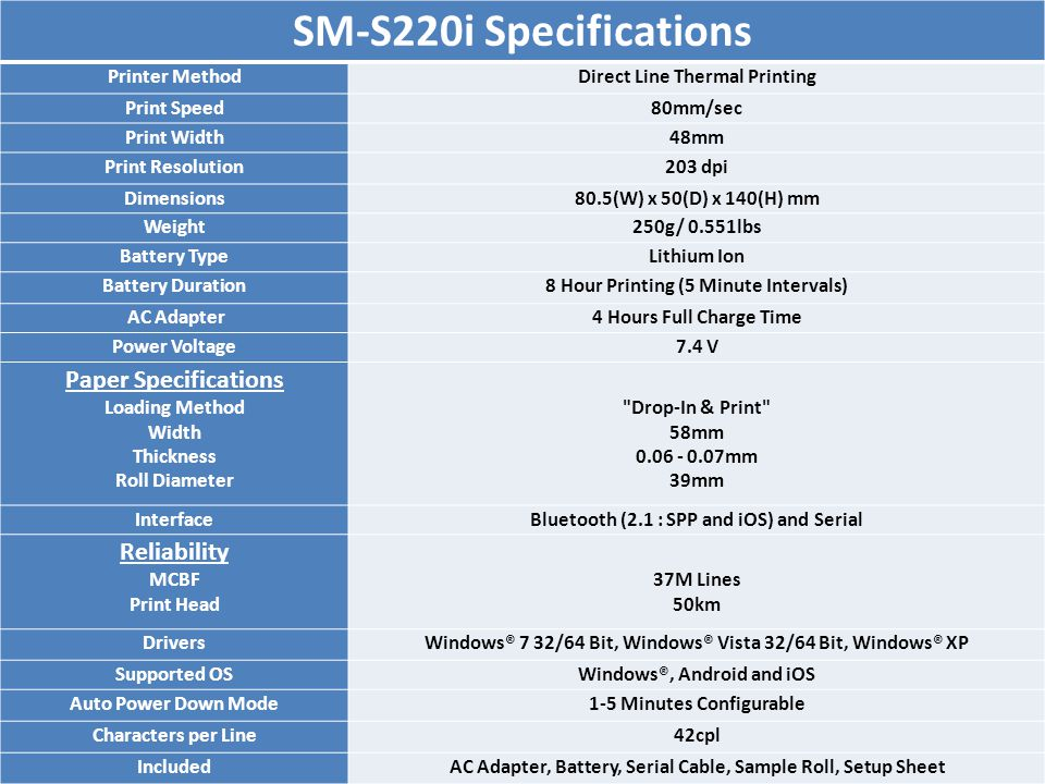 SM-S220i Specifications Printer MethodDirect Line Thermal Printing Print Speed80mm/sec Print Width48mm Print Resolution203 dpi Dimensions80.5(W) x 50(D) x 140(H) mm Weight250g/ 0.551lbs Battery TypeLithium Ion Battery Duration8 Hour Printing (5 Minute Intervals) AC Adapter4 Hours Full Charge Time Power Voltage7.4 V Paper Specifications Loading Method Width Thickness Roll Diameter Drop-In & Print 58mm 0.06 - 0.07mm 39mm InterfaceBluetooth (2.1 : SPP and iOS) and Serial Reliability MCBF Print Head 37M Lines 50km DriversWindows® 7 32/64 Bit, Windows® Vista 32/64 Bit, Windows® XP Supported OSWindows®, Android and iOS Auto Power Down Mode1-5 Minutes Configurable Characters per Line42cpl IncludedAC Adapter, Battery, Serial Cable, Sample Roll, Setup Sheet