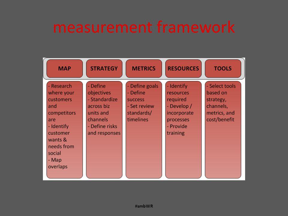 measurement framework #smbWR