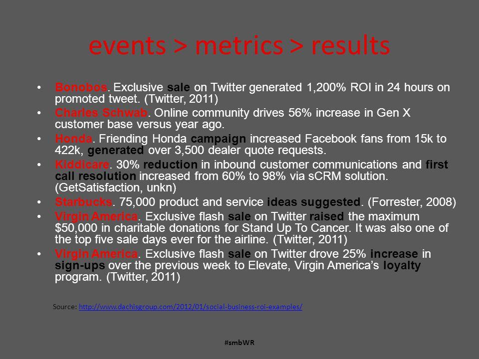 events > metrics > results #smbWR Bonobos.