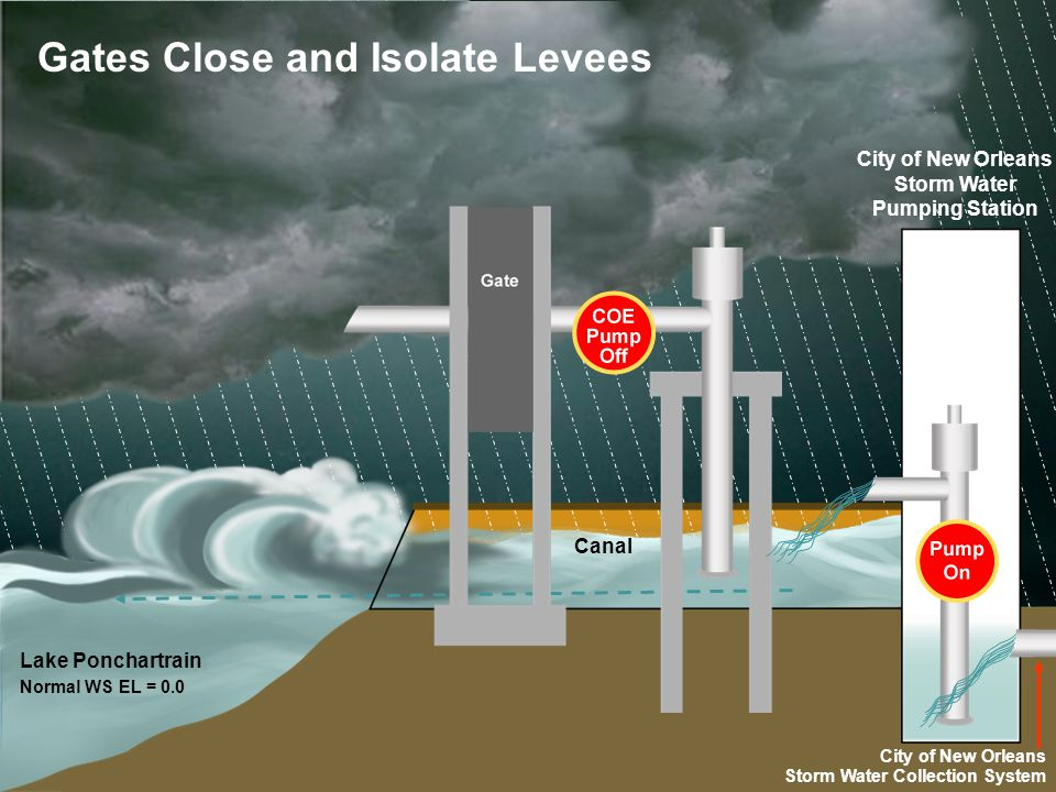 Lake Ponchartrain Normal WS EL = 0.0 Gates Close and Isolate Levees City of New Orleans Storm Water Collection System Canal City of New Orleans Storm Water Pumping Station