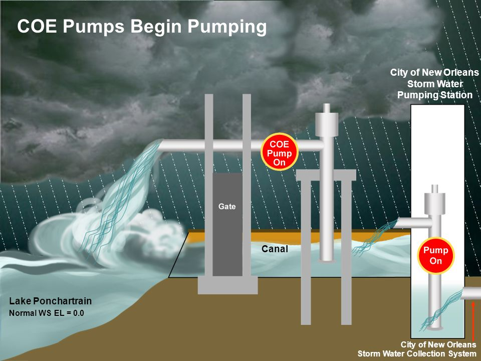 Lake Ponchartrain Normal WS EL = 0.0 COE Pumps Begin Pumping City of New Orleans Storm Water Collection System Canal City of New Orleans Storm Water P
