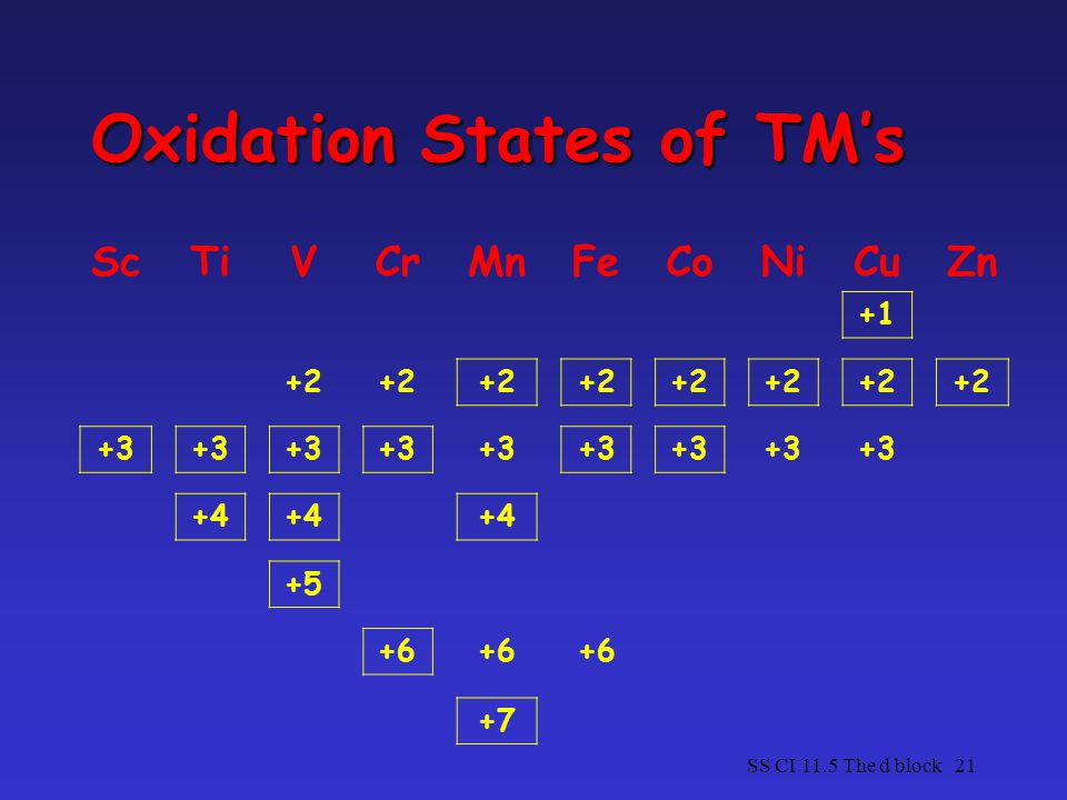 SS CI 11.5 The d block21 Oxidation States of TM's ScTiVCrMnFeCoNiCuZn +1 +2 +3 +4 +5 +6 +7