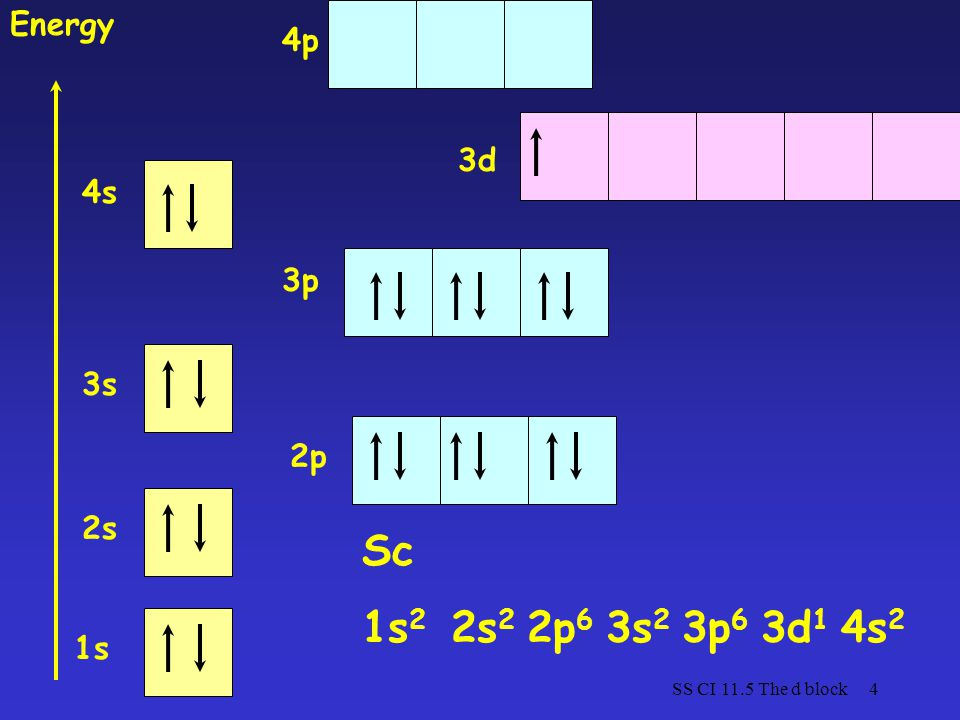 SS CI 11.5 The d block4 1s 2s 3s 4s 2p 3p 3d Energy Sc 1s 2 2s 2 2p 6 3s 2 3p 6 3d 1 4s 2 4p