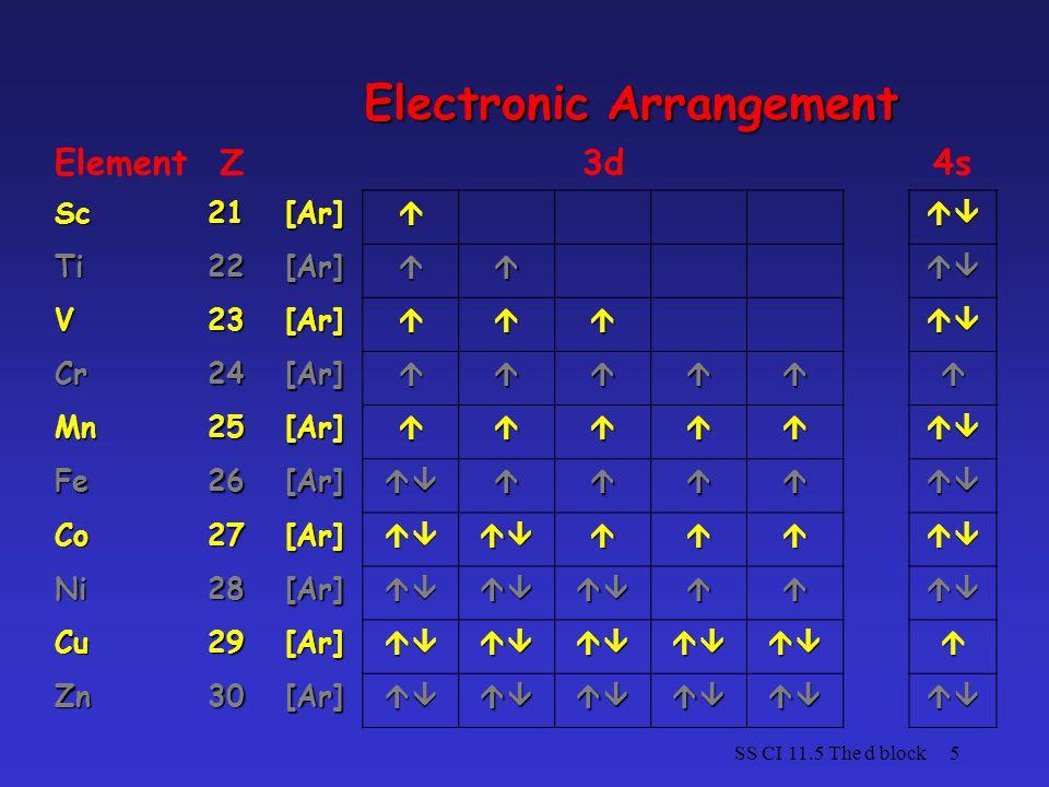 SS CI 11.5 The d block5 Electronic Arrangement ElementZ3d4s Sc21[Ar] Ti22[Ar] V23[Ar] Cr24[Ar] Mn25[Ar] Fe26[Ar] Co27