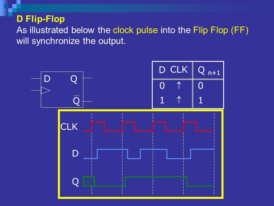 D Flip-Flop As illustrated below the clock pulse into the Flip Flop (FF) will synchronize the output. CLK  Q n+1 0 1 D01D01 D Q Q CLK D Q