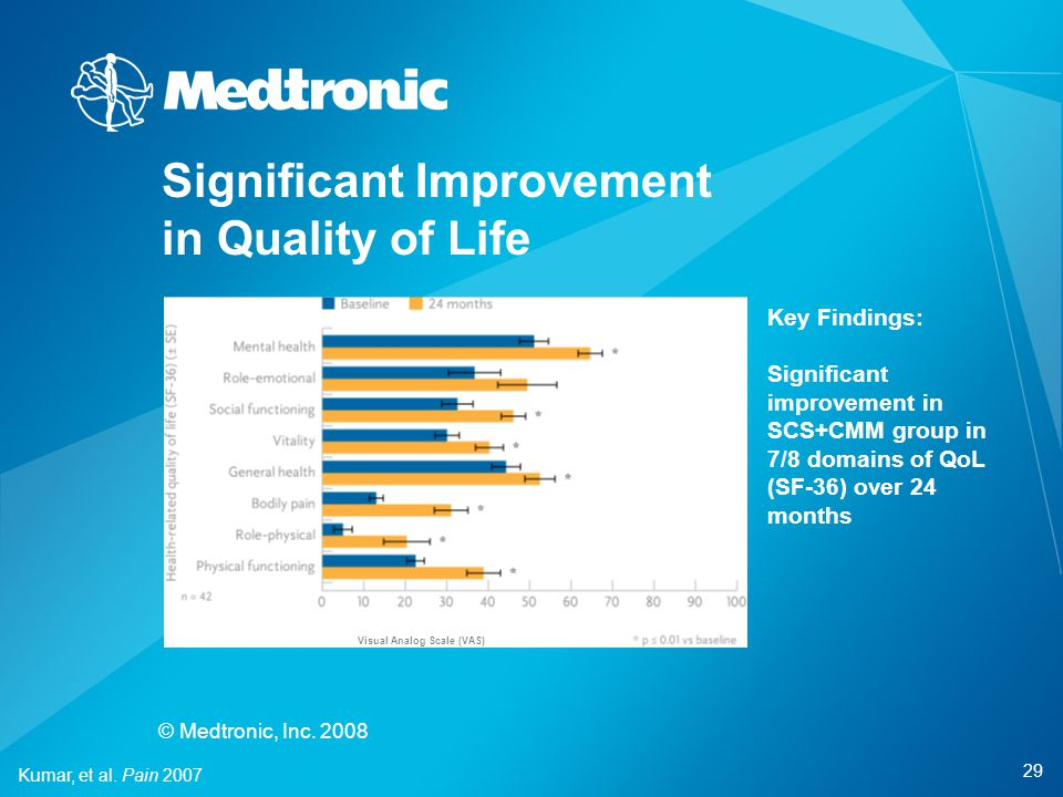 29 © Medtronic, Inc. 2008 Significant Improvement in Quality of Life Kumar, et al. Pain 2007 Key Findings: Significant improvement in SCS+CMM group in