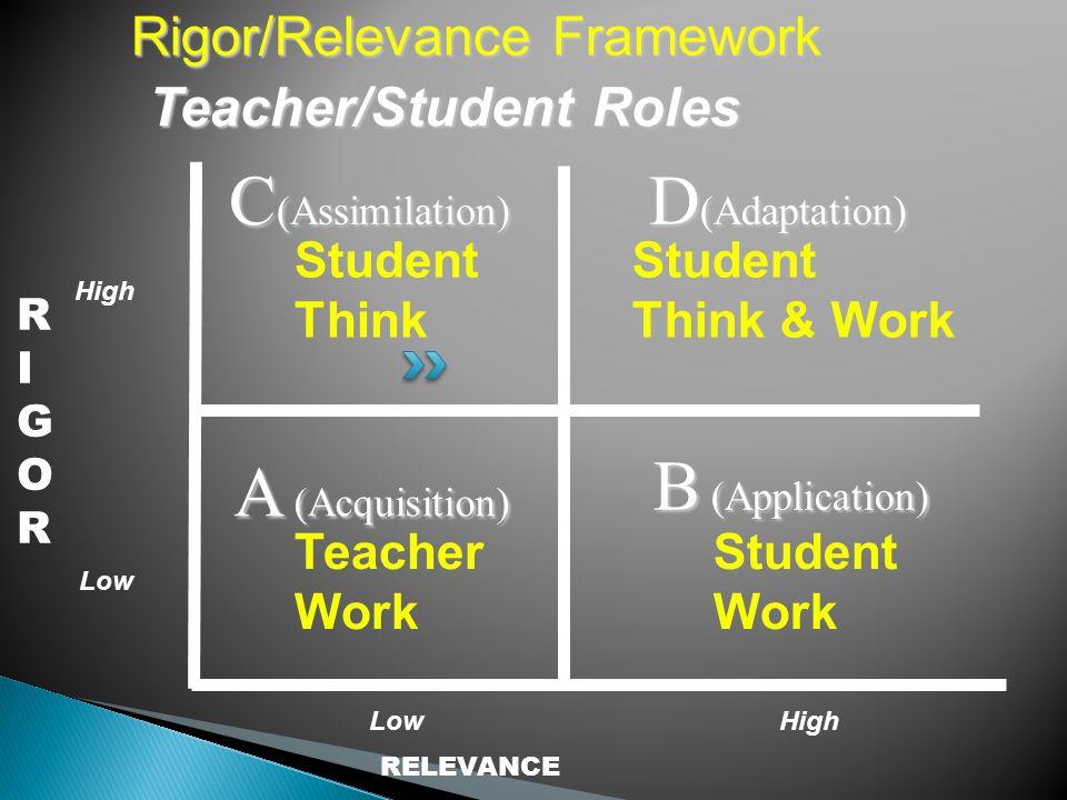 RIGORRIGOR RELEVANCE A (Acquisition) B (Application) D (Adaptation) C (Assimilation) Rigor/Relevance Framework Teacher Work Teacher/Student Roles Student Think Student Think & Work Student Work High Low