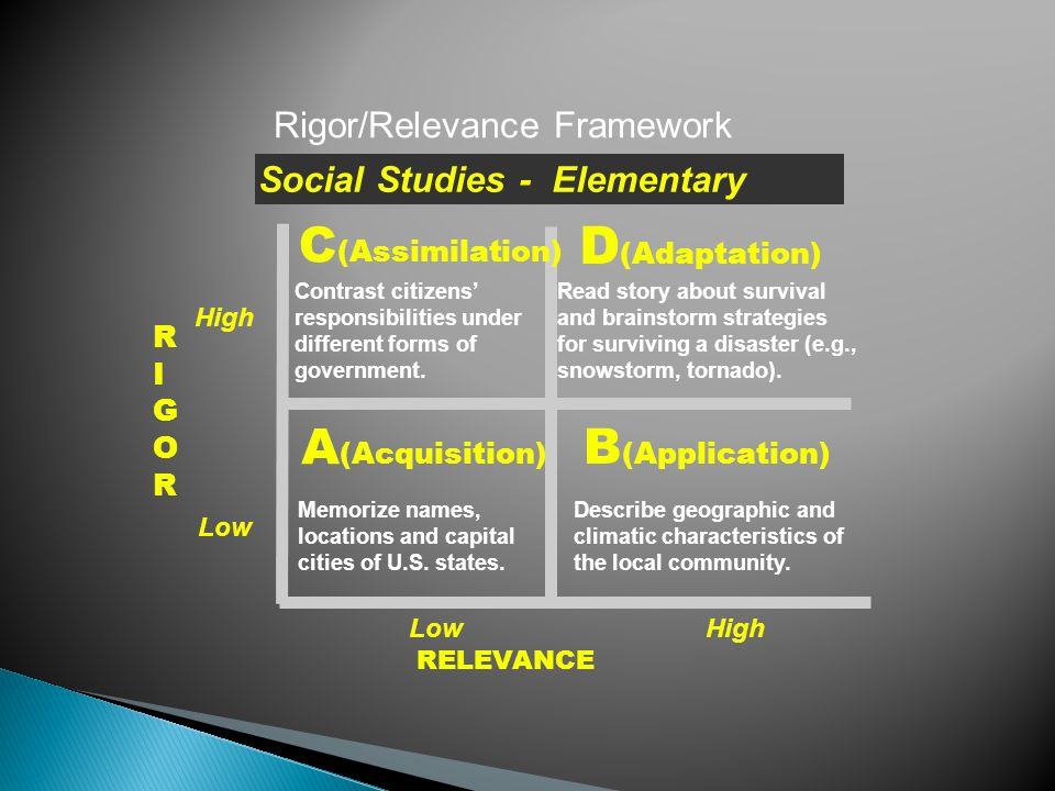 RIGORRIGOR RELEVANCE A (Acquisition) B (Application) D (Adaptation) C (Assimilation) Rigor/Relevance Framework Memorize names, locations and capital c