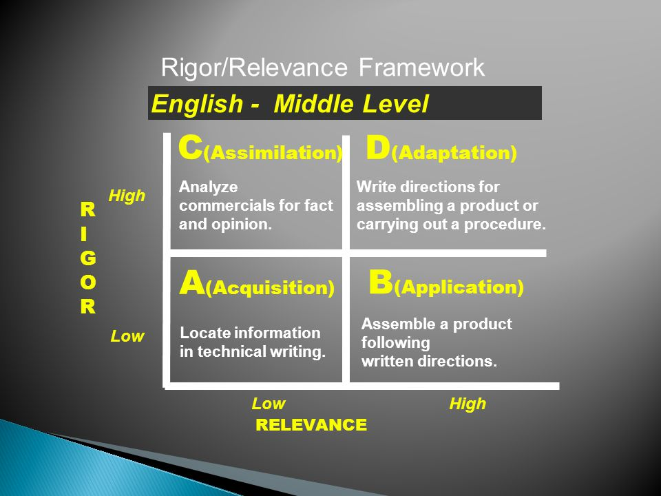 RIGORRIGOR RELEVANCE A (Acquisition) B (Application) D (Adaptation) C (Assimilation) Rigor/Relevance Framework Locate information in technical writing