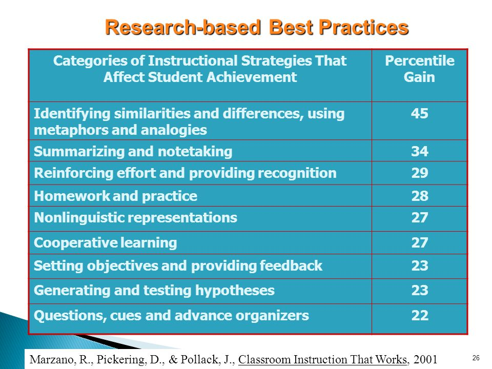 Sponsored by FLICC 26 Research-based Best Practices Categories of Instructional Strategies That Affect Student Achievement Percentile Gain Identifying