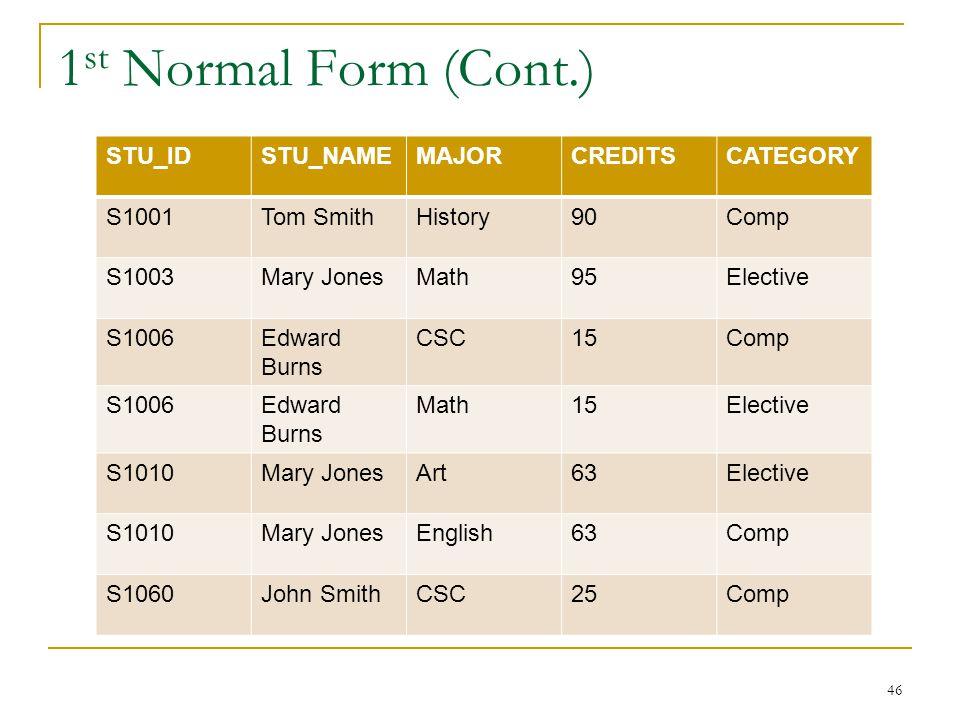 1 st Normal Form (Cont.) 46 STU_IDSTU_NAMEMAJORCREDITSCATEGORY S1001Tom SmithHistory90Comp S1003Mary JonesMath95Elective S1006Edward Burns CSC15Comp S
