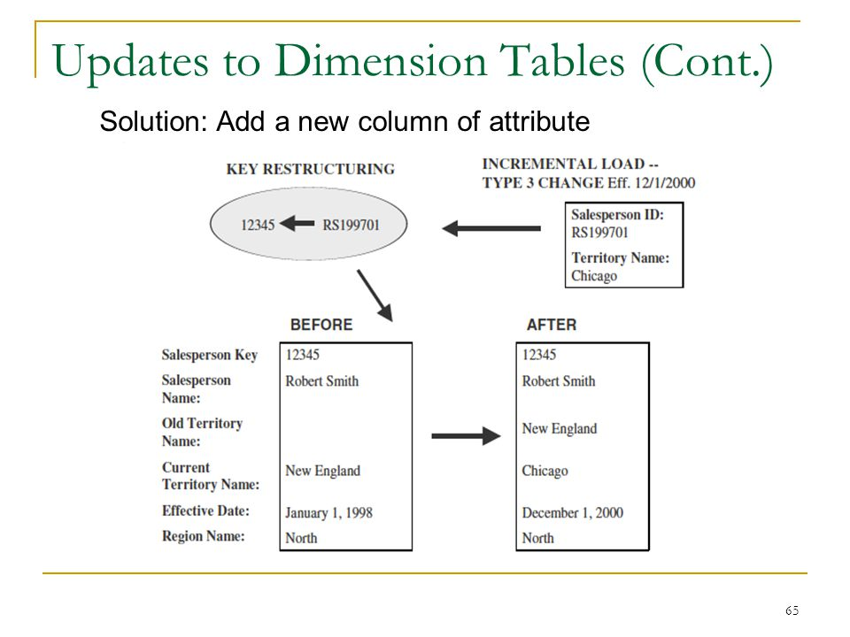 Updates to Dimension Tables (Cont.) 65 Solution: Add a new column of attribute