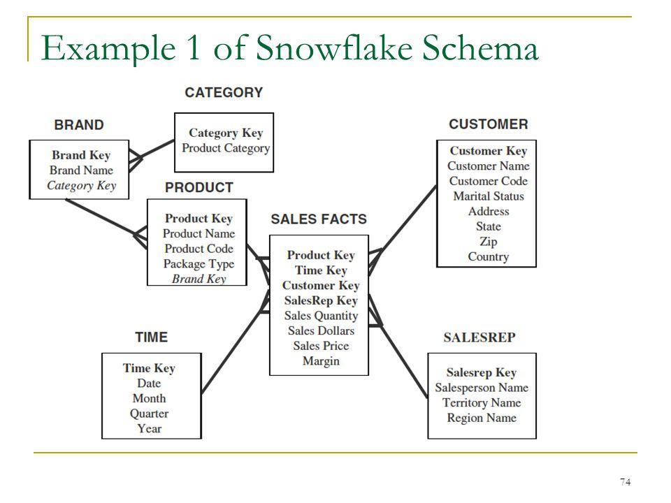 Example 1 of Snowflake Schema 74