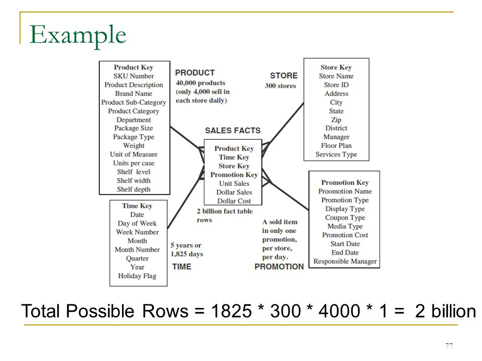 Example 77 Total Possible Rows = 1825 * 300 * 4000 * 1 = 2 billion